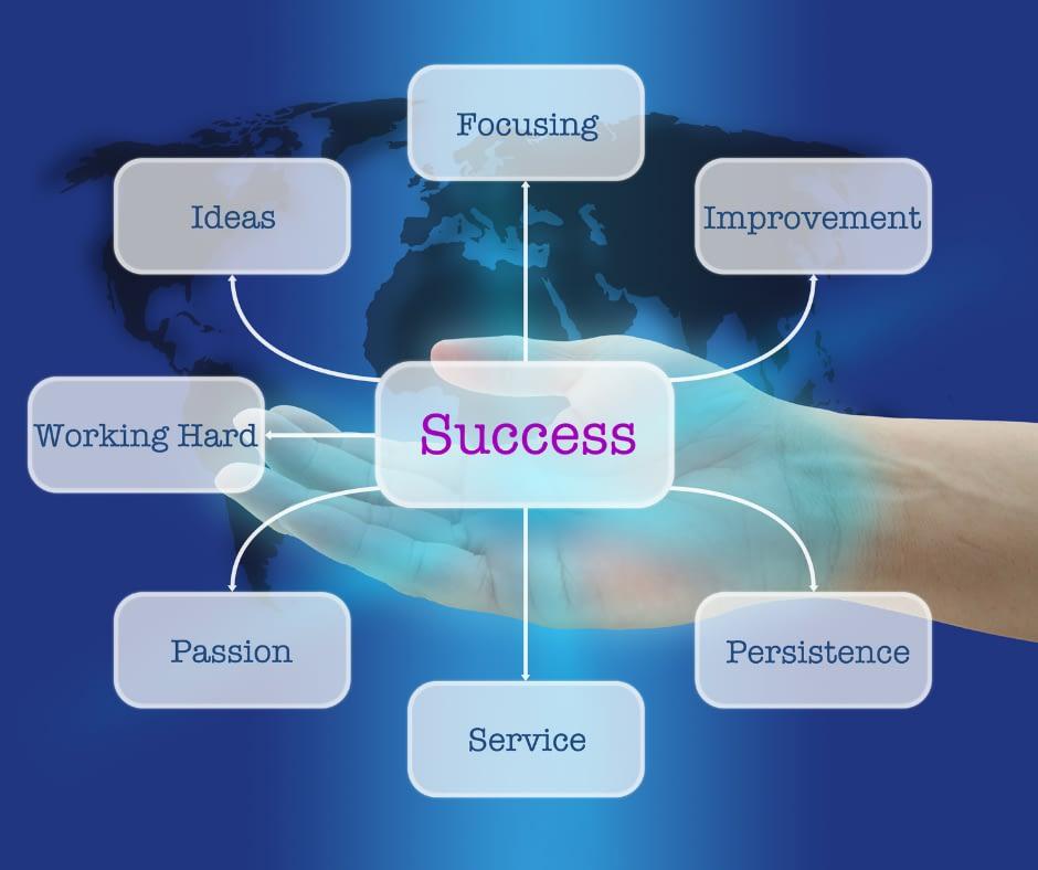 Smart Success 4 you das wie